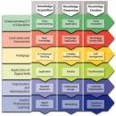Phát triển tài nguyên giáo dục mở